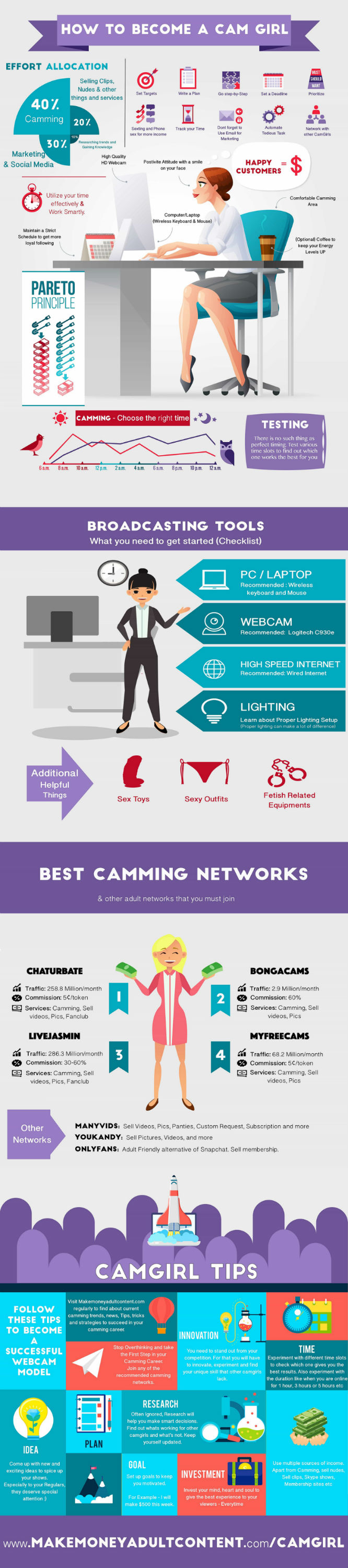 Full infographic- how to become a cam girl.