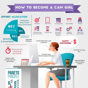 Detail from How To Become a Cam Girl Infographic.