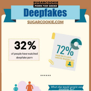 Detail from full Sugarcookie infographic for Deepfake porn survey.